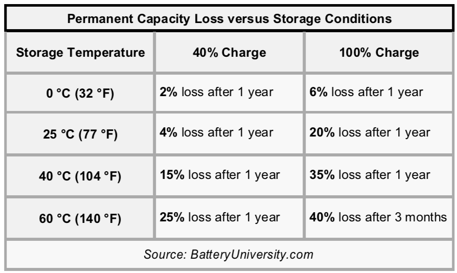 lithium-polymer-batteries-permanent-capacity-loss-versus-storage-conditions